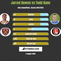 Jarrod Bowen vs Todd Kane h2h player stats