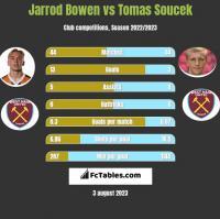 Jarrod Bowen vs Tomas Soucek h2h player stats