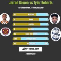 Jarrod Bowen vs Tyler Roberts h2h player stats