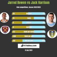 Jarrod Bowen vs Jack Harrison h2h player stats