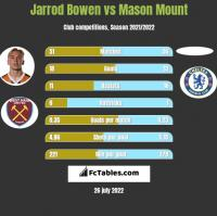 Jarrod Bowen vs Mason Mount h2h player stats