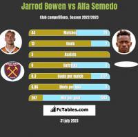 Jarrod Bowen vs Alfa Semedo h2h player stats