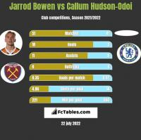 Jarrod Bowen vs Callum Hudson-Odoi h2h player stats