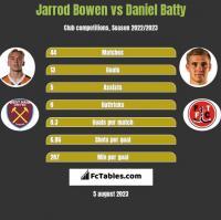 Jarrod Bowen vs Daniel Batty h2h player stats