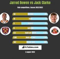 Jarrod Bowen vs Jack Clarke h2h player stats