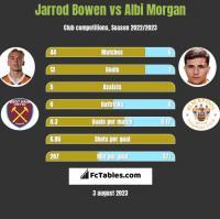Jarrod Bowen vs Albi Morgan h2h player stats