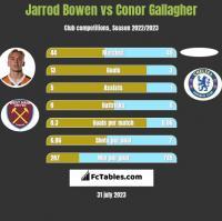 Jarrod Bowen vs Conor Gallagher h2h player stats