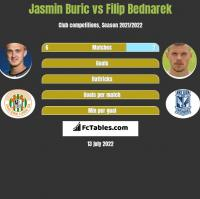Jasmin Buric vs Filip Bednarek h2h player stats
