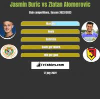 Jasmin Buric vs Zlatan Alomerovic h2h player stats