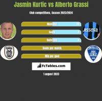 Jasmin Kurtic vs Alberto Grassi h2h player stats