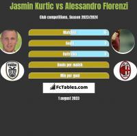Jasmin Kurtic vs Alessandro Florenzi h2h player stats