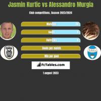 Jasmin Kurtic vs Alessandro Murgia h2h player stats