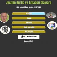 Jasmin Kurtic vs Amadou Diawara h2h player stats