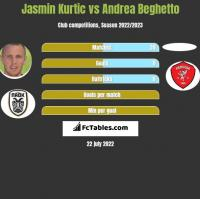 Jasmin Kurtic vs Andrea Beghetto h2h player stats