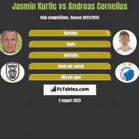 Jasmin Kurtic vs Andreas Cornelius h2h player stats