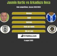 Jasmin Kurtic vs Arkadiuzs Reca h2h player stats