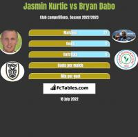 Jasmin Kurtic vs Bryan Dabo h2h player stats