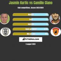 Jasmin Kurtic vs Camillo Ciano h2h player stats