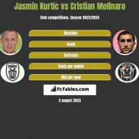 Jasmin Kurtic vs Cristian Molinaro h2h player stats