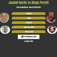 Jasmin Kurtic vs Diego Perotti h2h player stats