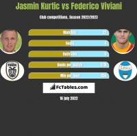 Jasmin Kurtic vs Federico Viviani h2h player stats