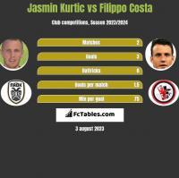 Jasmin Kurtic vs Filippo Costa h2h player stats