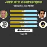 Jasmin Kurtic vs Gaston Brugman h2h player stats