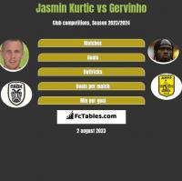 Jasmin Kurtic vs Gervinho h2h player stats