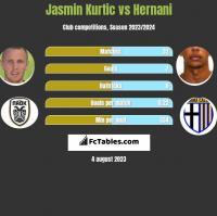 Jasmin Kurtic vs Hernani h2h player stats