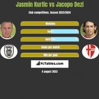 Jasmin Kurtic vs Jacopo Dezi h2h player stats