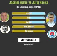Jasmin Kurtic vs Juraj Kucka h2h player stats