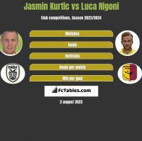 Jasmin Kurtic vs Luca Rigoni h2h player stats
