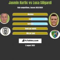 Jasmin Kurtic vs Luca Siligardi h2h player stats