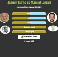 Jasmin Kurtic vs Manuel Lazzari h2h player stats