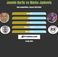Jasmin Kurtic vs Marko Jankovic h2h player stats