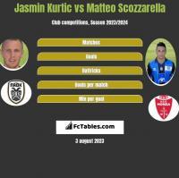 Jasmin Kurtic vs Matteo Scozzarella h2h player stats