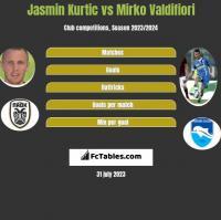 Jasmin Kurtic vs Mirko Valdifiori h2h player stats