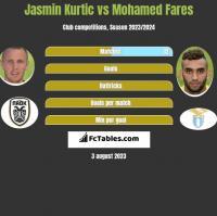 Jasmin Kurtic vs Mohamed Fares h2h player stats