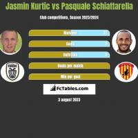 Jasmin Kurtic vs Pasquale Schiattarella h2h player stats