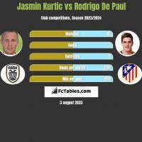 Jasmin Kurtic vs Rodrigo De Paul h2h player stats