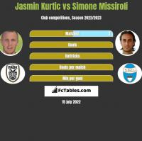 Jasmin Kurtic vs Simone Missiroli h2h player stats