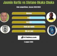 Jasmin Kurtic vs Stefano Okaka Chuka h2h player stats
