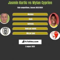 Jasmin Kurtic vs Wylan Cyprien h2h player stats
