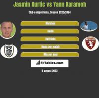 Jasmin Kurtic vs Yann Karamoh h2h player stats