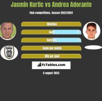Jasmin Kurtic vs Andrea Adorante h2h player stats