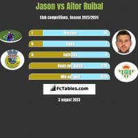 Jason vs Aitor Ruibal h2h player stats