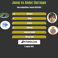 Jason vs Ander Iturraspe h2h player stats