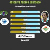 Jason vs Andres Guardado h2h player stats