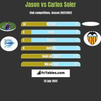 Jason vs Carlos Soler h2h player stats