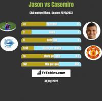 Jason vs Casemiro h2h player stats